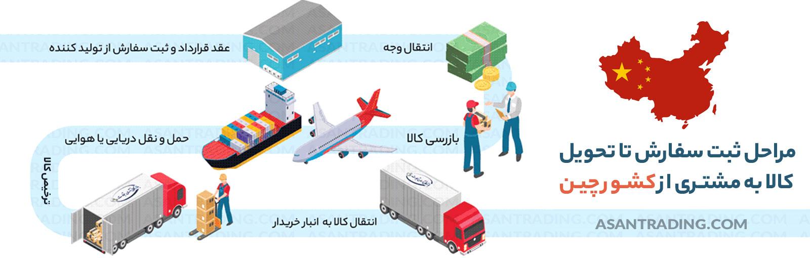 مراحل ثبت سفارش تا تحویل کالا از چین